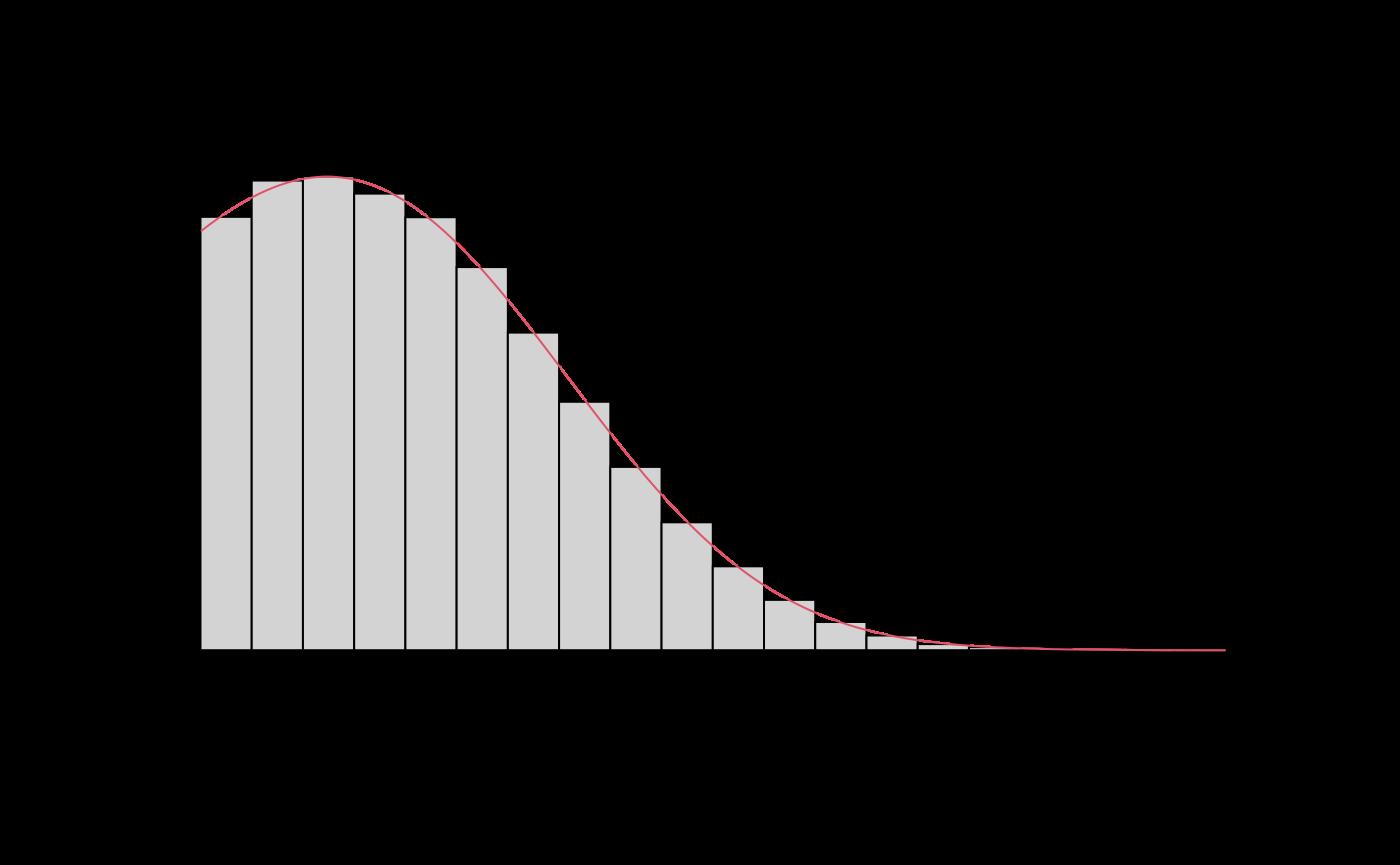 Plots of the Mittag-Leffler distributions • MittagLeffleR